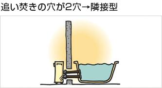 追い焚きの穴が2穴→隣接型