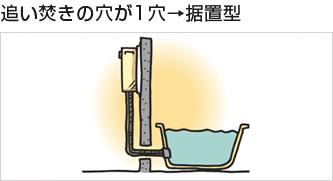 追い焚きの穴が1穴→据置型